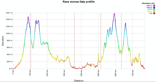 PROFILE-Race-across-Italy