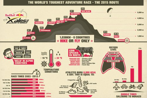 The route of the 2015 Red Bull X-Alps is 1,038km long, crosses six countries and covers some challenging terrain, as this infographic reveals.  // Red Bull Media House // P-20150319-00116 // Usage for editorial use only // Please go to www.redbullcontentpool.com for further information. //